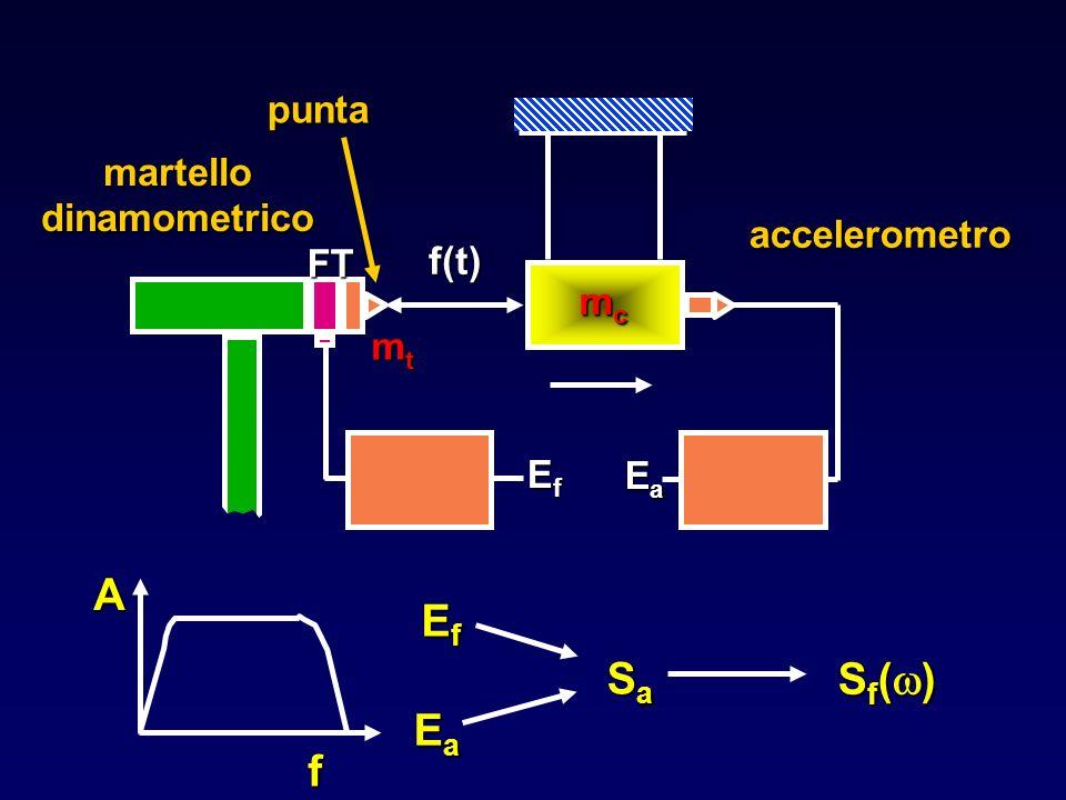EfEfEfEf EaEaEaEa SaSaSaSa accelerometro mcmcmcmc EaEaEaEa f(t) EfEfEfEf mtmtmtmt martello dinamometrico FTpuntaf A