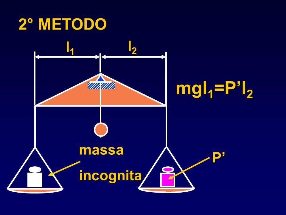 2° METODO l1l1l1l1 l2l2l2l2 massaincognita mgl 1 =Pl 2 P