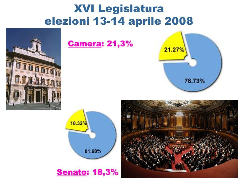 XVI Legislatura elezioni 13-14 aprile 2008 Senato: 18,3% Camera: 21,3%