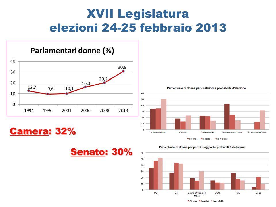 XVII Legislatura elezioni 24-25 febbraio 2013 Camera: 32% Senato: 30%