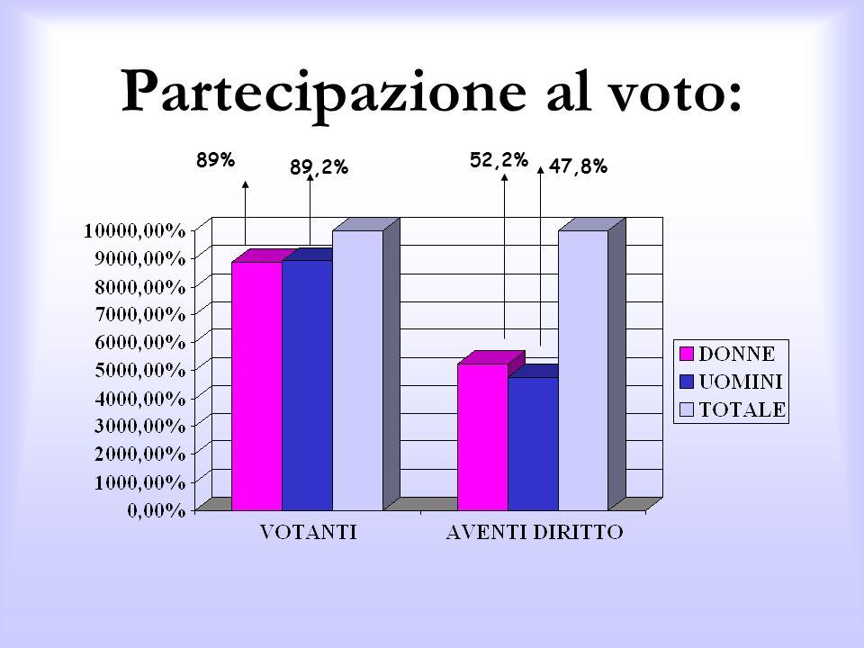 Partecipazione al voto: 52,2% 47,8% 89% 89,2%