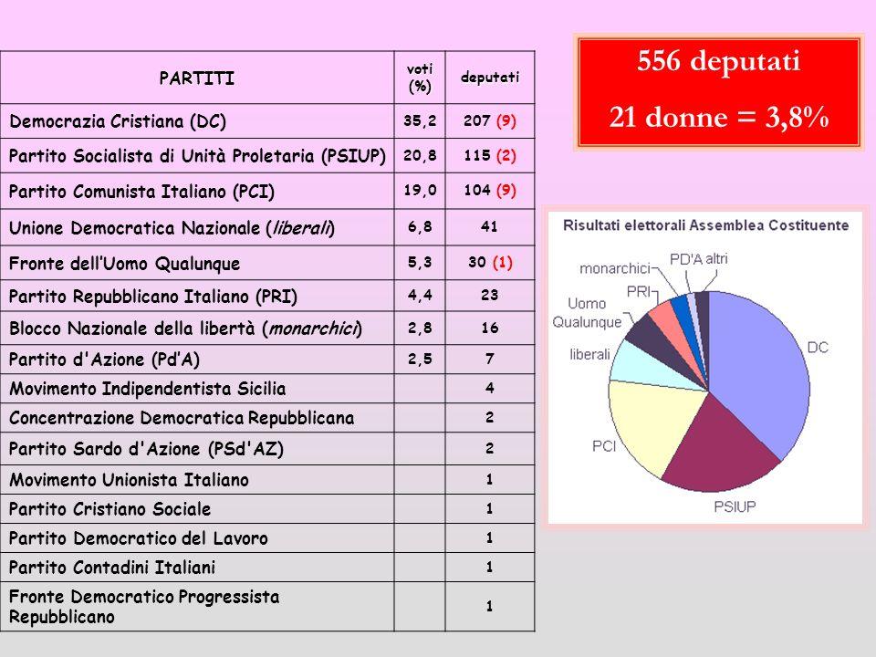 PARTITI voti (%) deputati Democrazia Cristiana (DC) 35,2207 (9) Partito Socialista di Unità Proletaria (PSIUP) 20,8115 (2) Partito Comunista Italiano