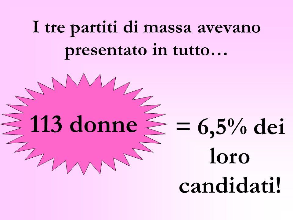 I tre partiti di massa avevano presentato in tutto… 113 donne = 6,5% dei loro candidati!