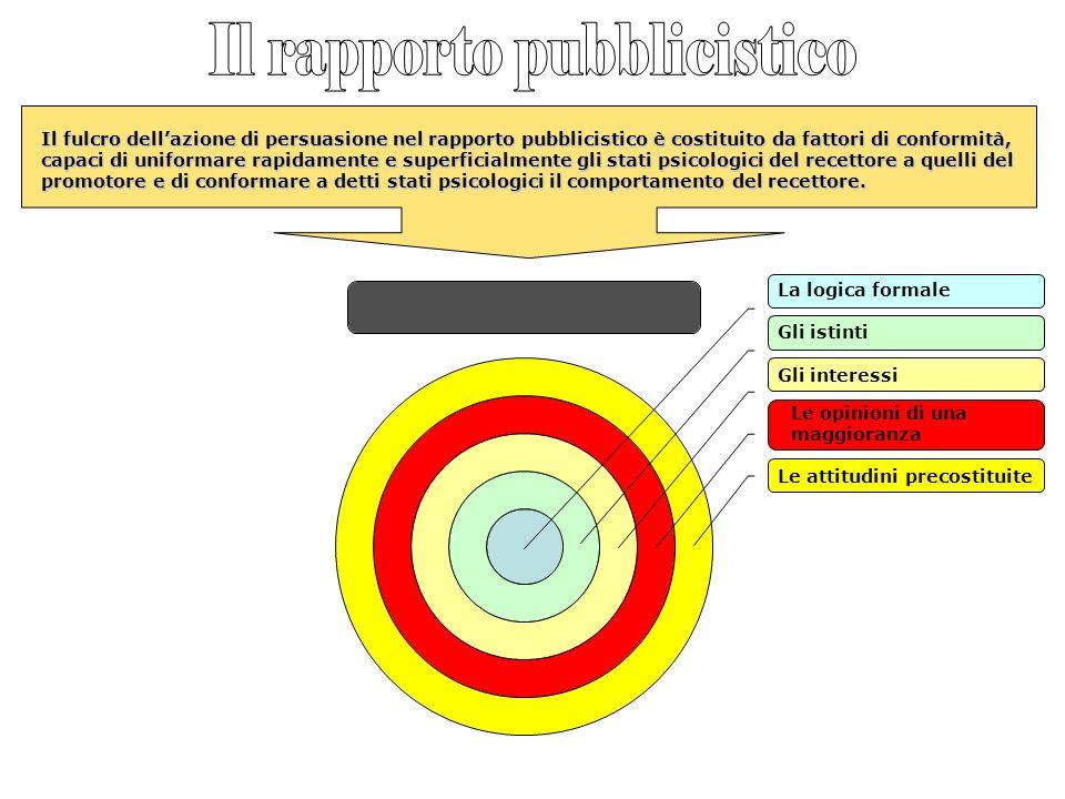 Il fulcro dellazione di persuasione nel rapporto pubblicistico è costituito da fattori di conformità, capaci di uniformare rapidamente e superficialme