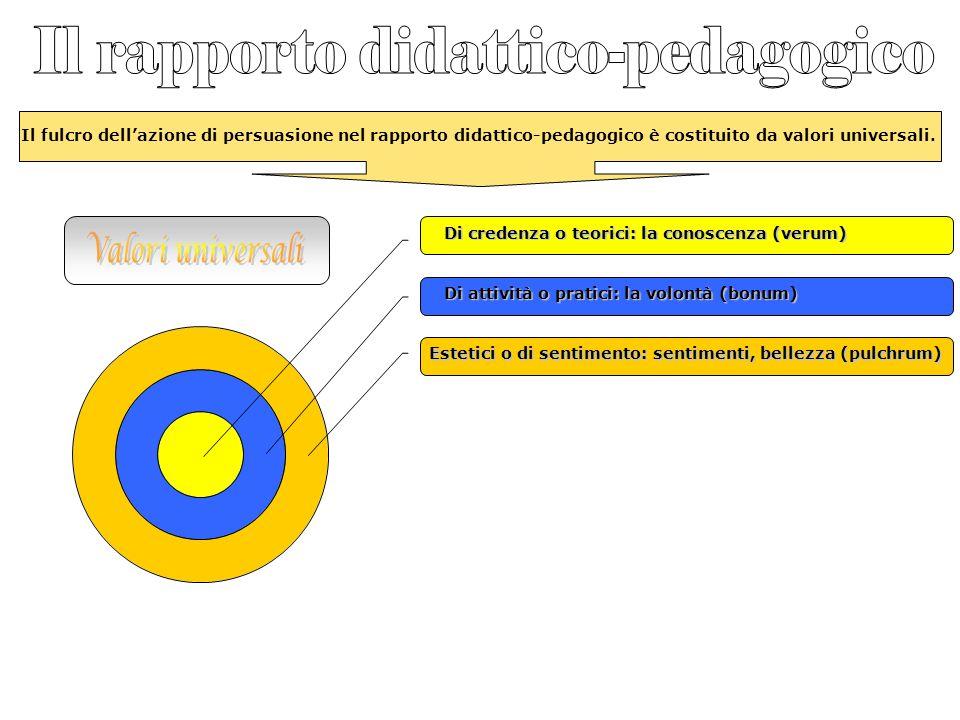 Il fulcro dellazione di persuasione nel rapporto didattico-pedagogico è costituito da valori universali. Di credenza o teorici: la conoscenza (verum)