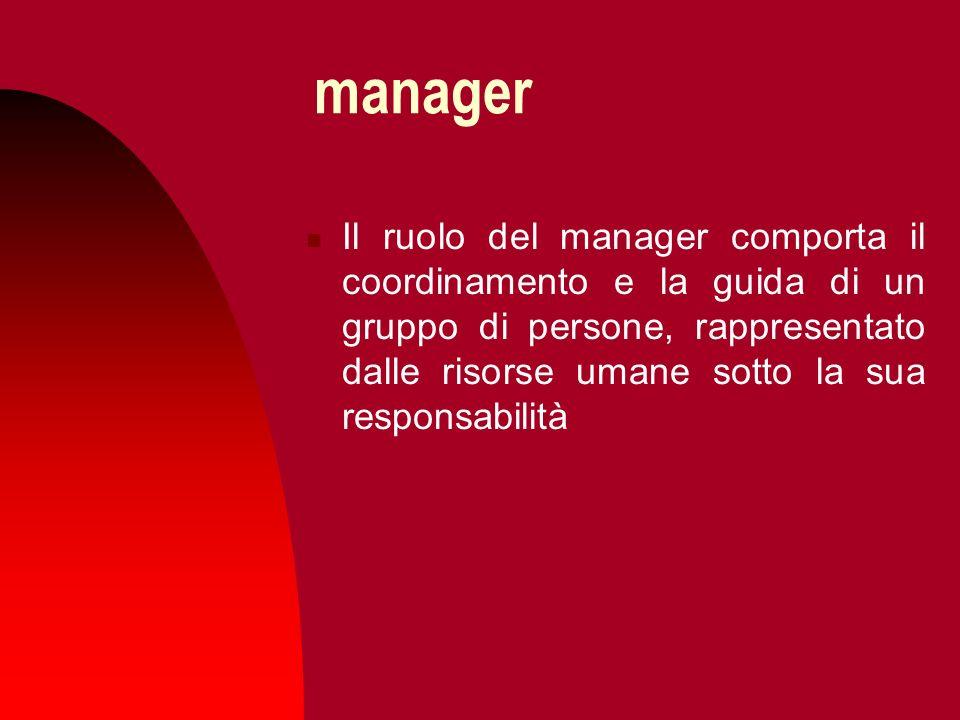 manager Il ruolo del manager comporta il coordinamento e la guida di un gruppo di persone, rappresentato dalle risorse umane sotto la sua responsabili