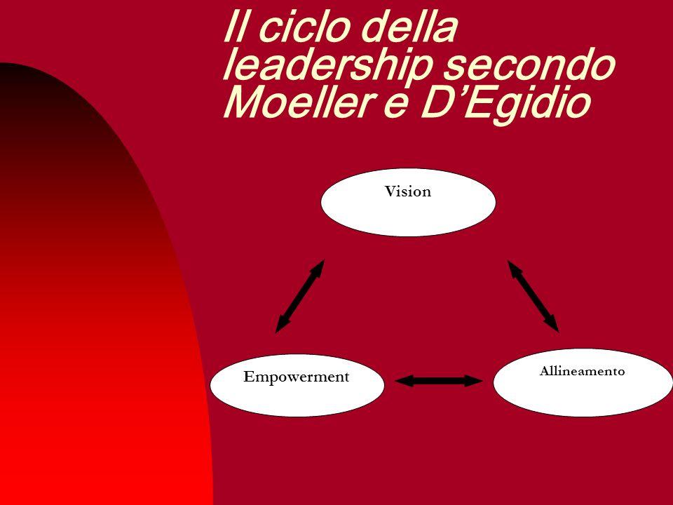 manager Il ruolo del manager comporta il coordinamento e la guida di un gruppo di persone, rappresentato dalle risorse umane sotto la sua responsabilità