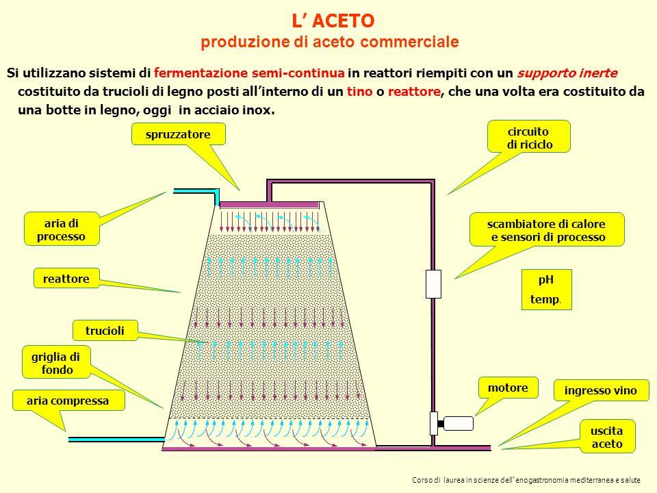 L ACETO produzione di aceto commerciale Si utilizzano sistemi di fermentazione semi-continua in reattori riempiti con un supporto inerte costituito da