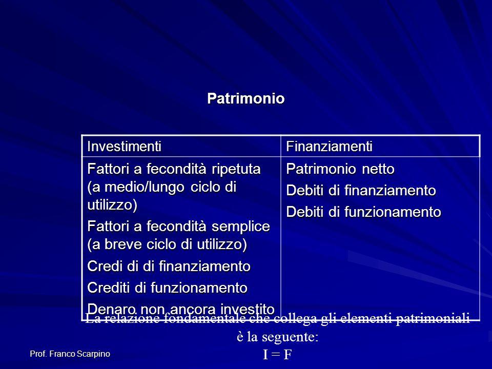 Prof. Franco Scarpino Patrimonio InvestimentiFinanziamenti Fattori a fecondità ripetuta (a medio/lungo ciclo di utilizzo) Fattori a fecondità semplice
