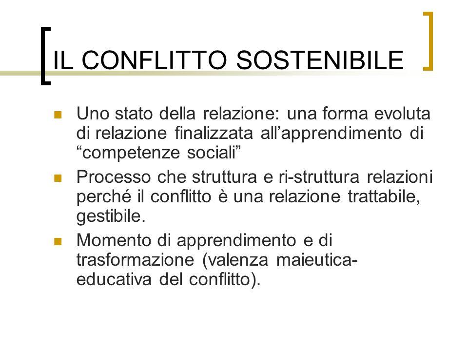IL CONFLITTO SOSTENIBILE Uno stato della relazione: una forma evoluta di relazione finalizzata allapprendimento di competenze sociali Processo che str