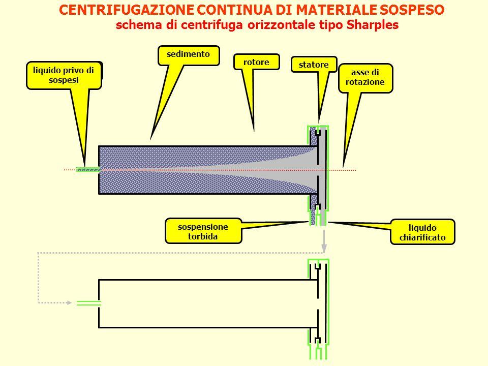 CENTRIFUGAZIONE CONTINUA DI MATERIALE SOSPESO schema di centrifuga orizzontale tipo Sharples sospensione asse di rotazione liquido privo di sospesi li