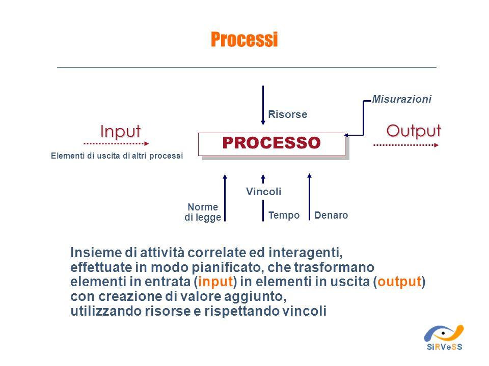 Insieme di attività correlate ed interagenti, effettuate in modo pianificato, che trasformano elementi in entrata (input) in elementi in uscita (outpu