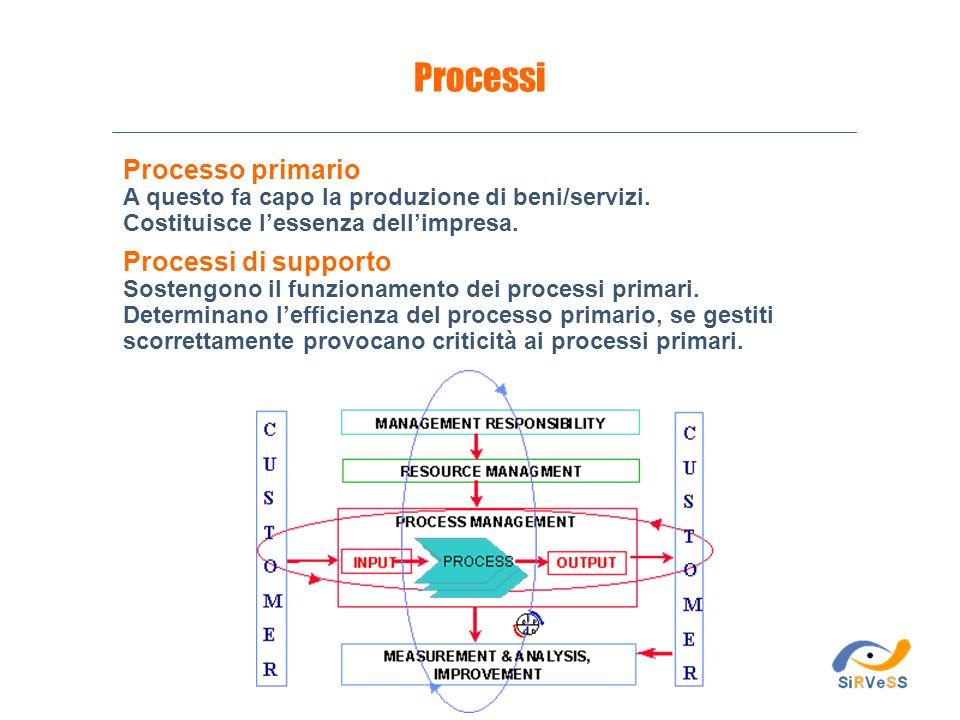 Processo primario A questo fa capo la produzione di beni/servizi. Costituisce lessenza dellimpresa. Processi di supporto Sostengono il funzionamento d