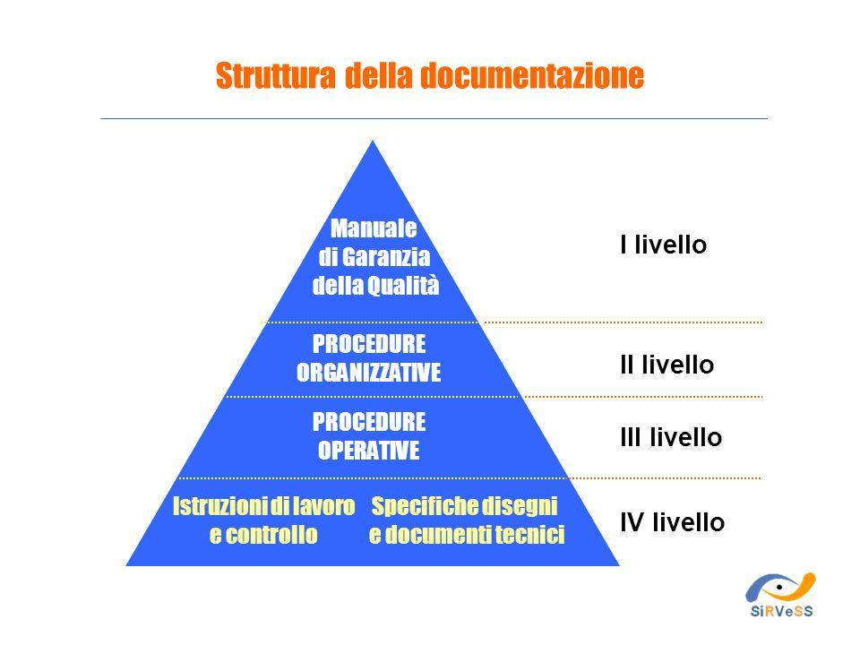 Istruzioni di lavoro e controllo Specifiche disegni e documenti tecnici IV livello III livello II livello I livello Manuale di Garanzia della Qualità