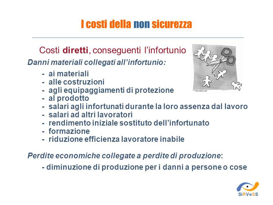 Danni materiali collegati allinfortunio: - ai materiali - alle costruzioni - agli equipaggiamenti di protezione - al prodotto - salari agli infortunat