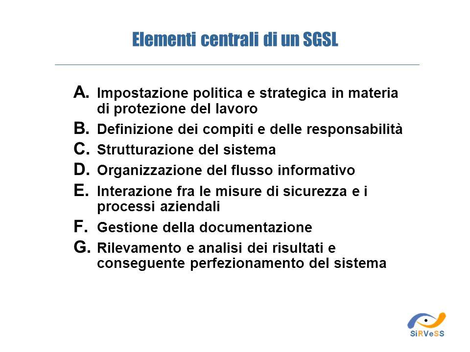 A. Impostazione politica e strategica in materia di protezione del lavoro B. Definizione dei compiti e delle responsabilità C. Strutturazione del sist