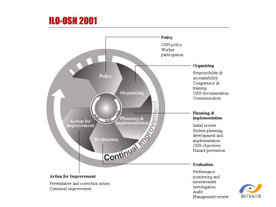 ILO-OSH 2001