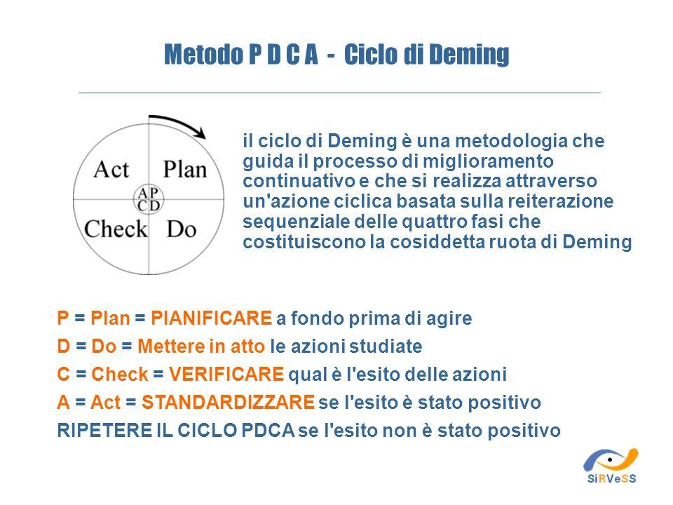il ciclo di Deming è una metodologia che guida il processo di miglioramento continuativo e che si realizza attraverso un'azione ciclica basata sulla r