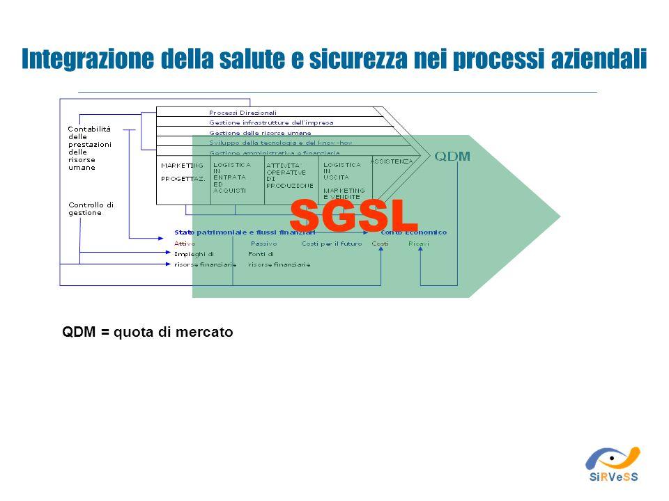 Integrazione della salute e sicurezza nei processi aziendali QDM = quota di mercato SGSL