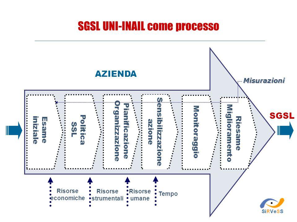 Riesame Miglioramento Pianificazione Organizzazione Sensibilizzazione azione Monitoraggio Esame iniziale Politica SSL Tempo Risorse economiche Risorse