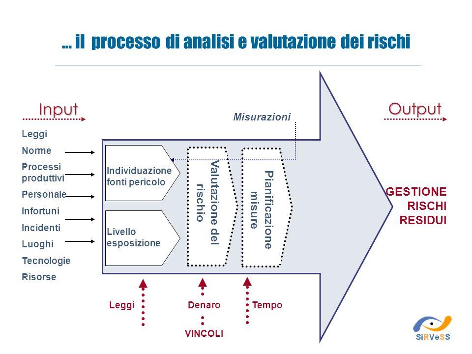 Tempo VINCOLI Leggi Misurazioni Valutazione del rischio Individuazione fonti pericolo Livello esposizione Pianificazione misure Leggi Norme Processi p