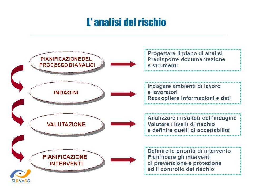 PIANIFICAZIONE DEL PROCESSO DI ANALISI PIANIFICAZIONE DEL PROCESSO DI ANALISI Progettare il piano di analisi Predisporre documentazione e strumenti In