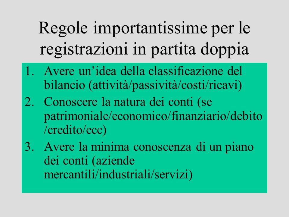 Regole importantissime per le registrazioni in partita doppia 1.Avere unidea della classificazione del bilancio (attività/passività/costi/ricavi) 2.Co