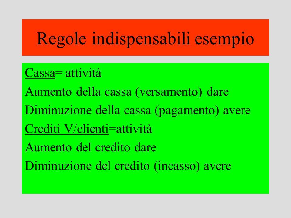 Regole indispensabili esempio Cassa= attività Aumento della cassa (versamento) dare Diminuzione della cassa (pagamento) avere Crediti V/clienti=attivi