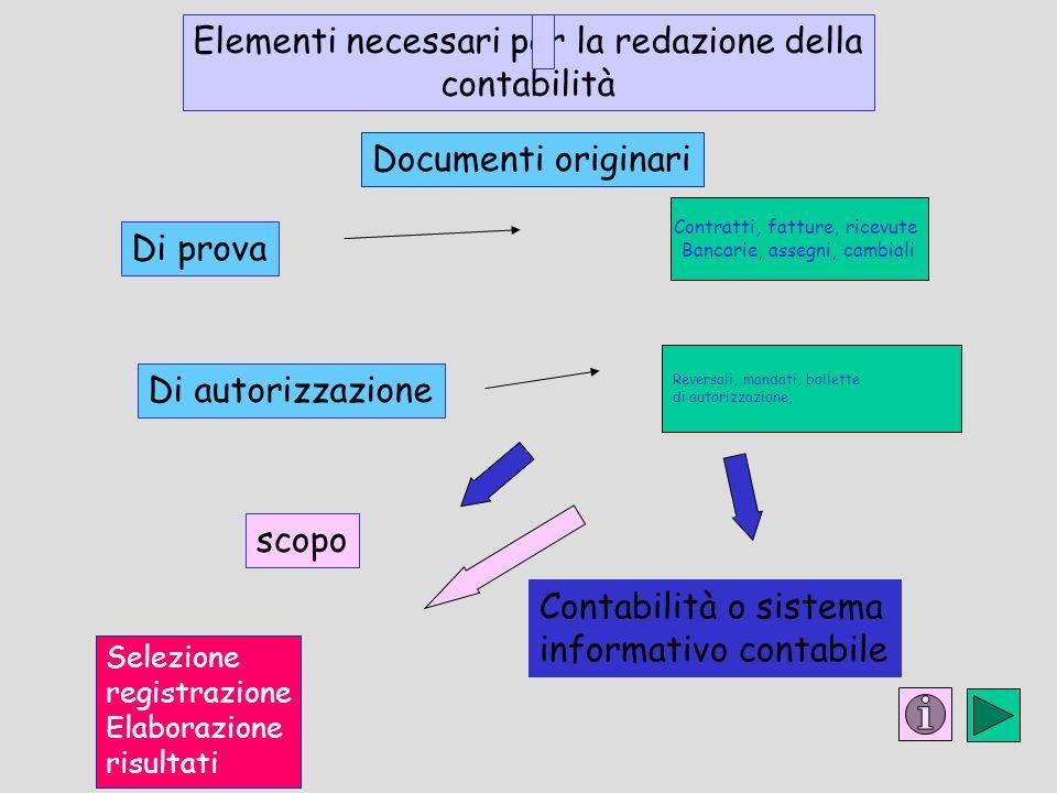 Di prova Elementi necessari per la redazione della contabilità scopo Di autorizzazione Documenti originari Selezione registrazione Elaborazione risult