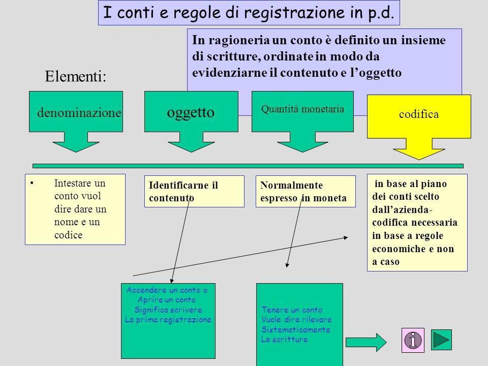 I conti e regole di registrazione in p.d. Elementi: In ragioneria un conto è definito un insieme di scritture, ordinate in modo da evidenziarne il con