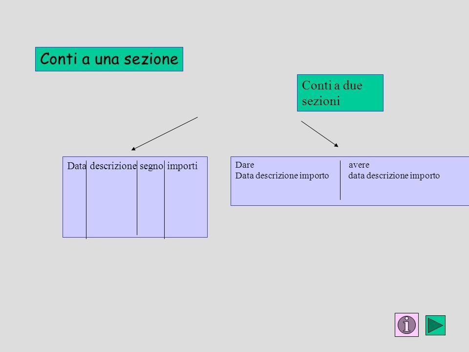 Conti a una sezione Conti a due sezioni Data descrizione segno importi Dare avere Data descrizione importo data descrizione importo