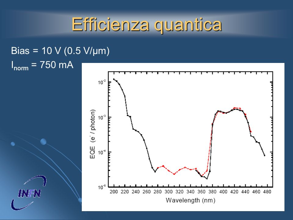 Efficienza quantica Bias = 10 V (0.5 V/µm) I norm = 750 mA
