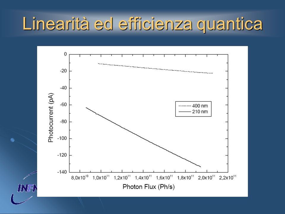 Linearità ed efficienza quantica