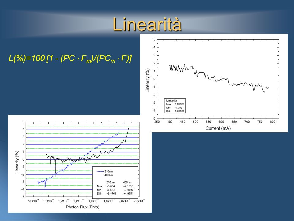 Linearità L(%)=100 [1 - (PC F m )/(PC m F)]