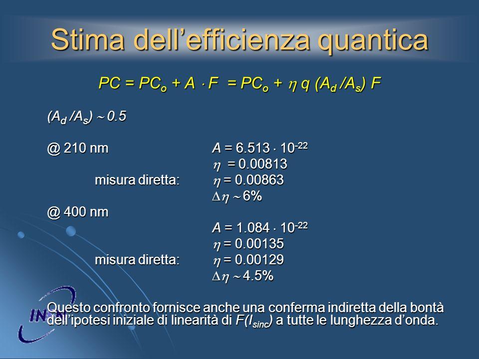 Stima dellefficienza quantica PC = PC o + A F = PC o + q (A d /A s ) F (A d /A s ) 0.5 @ 210 nmA = 6.513 10 -22 = 0.00813 = 0.00813 misura diretta: =