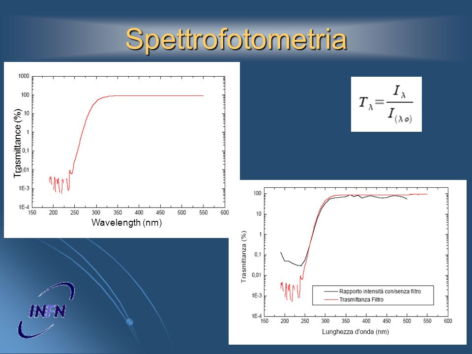 Spettrofotometria Wavelength (nm) Trasmittance (%)