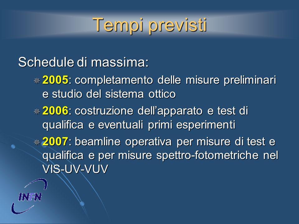 Tempi previsti Schedule di massima: 2005: completamento delle misure preliminari e studio del sistema ottico 2005: completamento delle misure prelimin