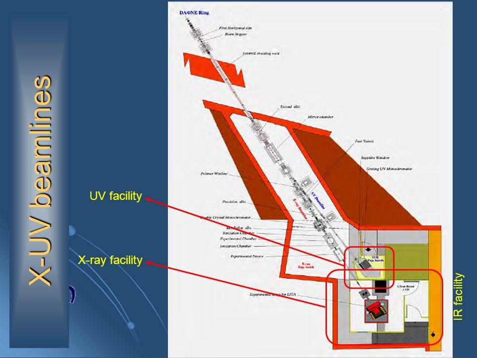 UV facility attuale Canale DXR-2 Canale DXR-2 esposizioni calibrate e omogenee entro il 10% esposizioni calibrate e omogenee entro il 10% area ~ 13 mm area ~ 13 mm 1.55 – 1000 eV 1.55 – 1000 eV Finestra duscita di zaffiro 38 mm Finestra duscita di zaffiro 38 mm Esperimento SUE