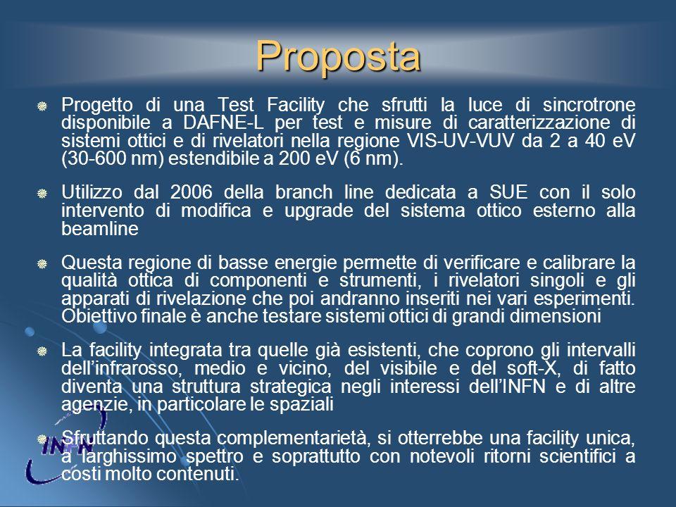 Motivazioni Molti esperimenti attuali utilizzano la radiazione UV per rivelare indirettamente particelle, raggi cosmici e raggi gamma utilizzando luce di fluorescenza e Cherenkov.