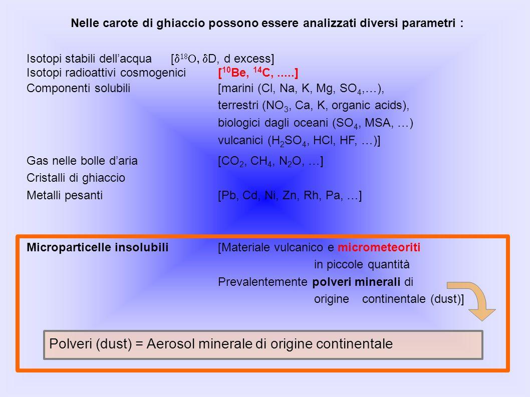 Nelle carote di ghiaccio possono essere analizzati diversi parametri : Isotopi stabili dellacqua [ D, d excess] Isotopi radioattivi cosmogenici[ 10 Be, 14 C,.....] Componenti solubili[marini (Cl, Na, K, Mg, SO 4,…), terrestri (NO 3, Ca, K, organic acids), biologici dagli oceani (SO 4, MSA, …) vulcanici (H 2 SO 4, HCl, HF, …)] Gas nelle bolle daria[CO 2, CH 4, N 2 O, …] Cristalli di ghiaccio Metalli pesanti[Pb, Cd, Ni, Zn, Rh, Pa, …] Microparticelle insolubili [Materiale vulcanico e micrometeoriti in piccole quantità Prevalentemente polveri minerali di origine continentale (dust)] Polveri (dust) = Aerosol minerale di origine continentale
