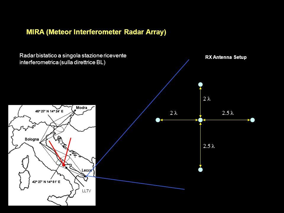 LLTV MIRA (Meteor Interferometer Radar Array) RX Antenna Setup Radar bistatico a singola stazione ricevente interferometrica (sulla direttrice BL)