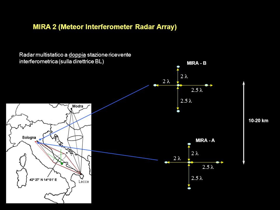 MIRA - B MIRA - A Lecce 10-20 km MIRA 2 (Meteor Interferometer Radar Array) Radar multistatico a doppia stazione ricevente interferometrica (sulla dir