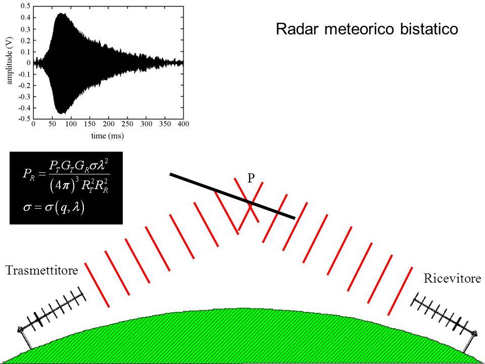 Radar meteorico bistatico Trasmettitore Ricevitore P