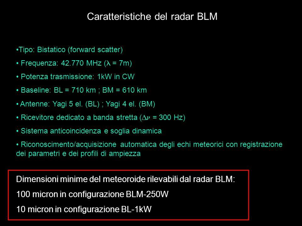 Caratteristiche del radar BLM Tipo: Bistatico (forward scatter) Frequenza: 42.770 MHz ( = 7m) Potenza trasmissione: 1kW in CW Baseline: BL = 710 km ;