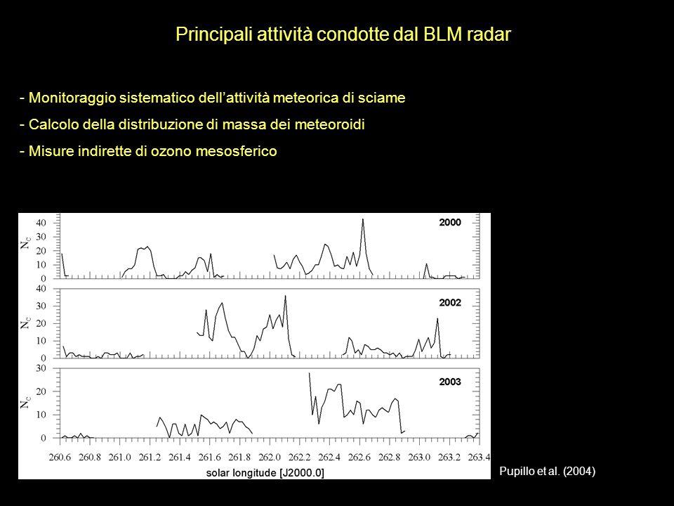 Principali attività condotte dal BLM radar - Monitoraggio sistematico dellattività meteorica di sciame - Calcolo della distribuzione di massa dei mete