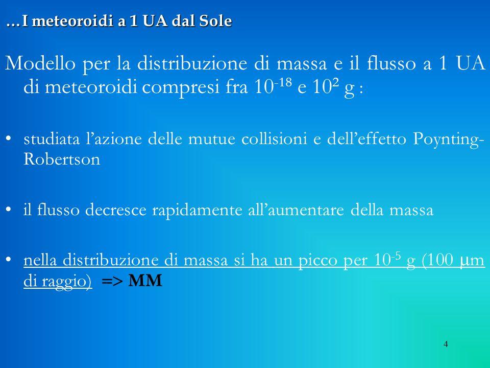 4 …I meteoroidi a 1 UA dal Sole Modello per la distribuzione di massa e il flusso a 1 UA di meteoroidi compresi fra 10 -18 e 10 2 g : studiata lazione