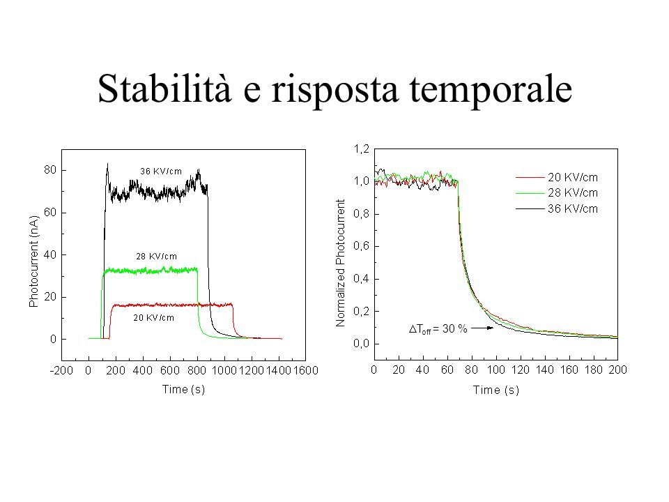 Stabilità e risposta temporale T off = 30 %