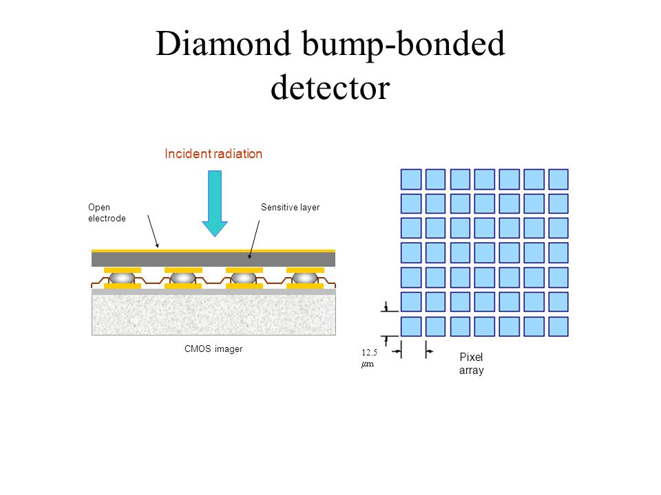 Diamond bump-bonded detector Incident radiation Open electrode CMOS imager Sensitive layer Pixel array 12.5 m