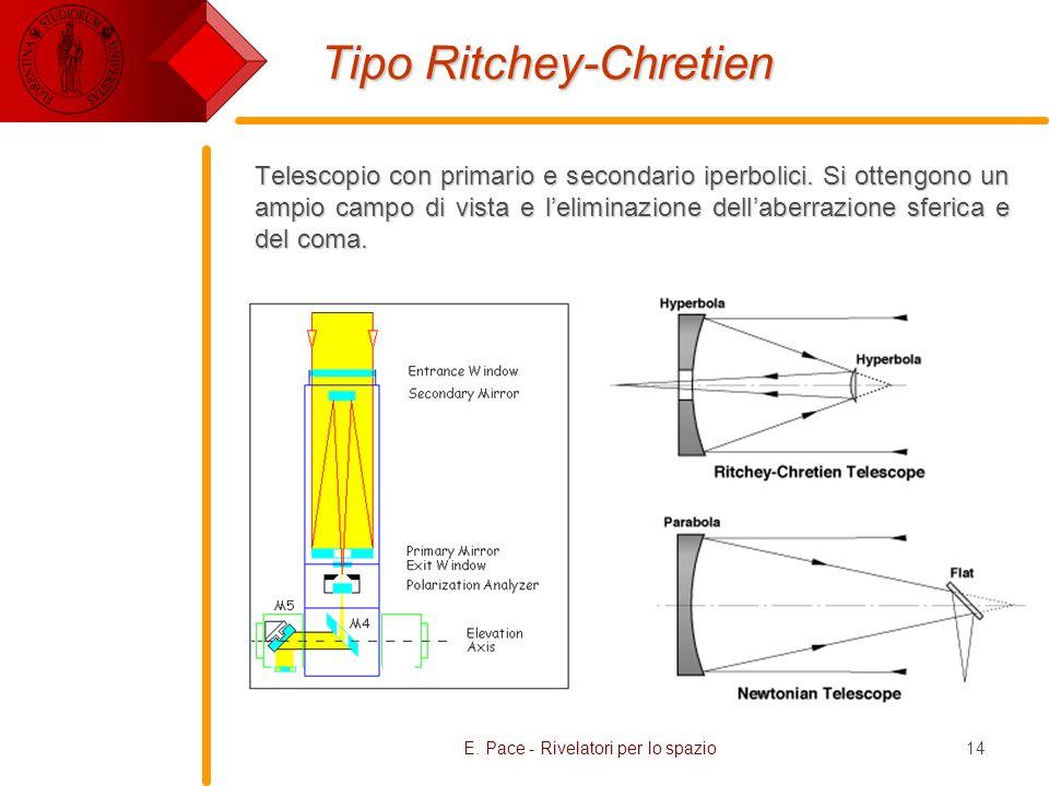 E. Pace - Rivelatori per lo spazio14 Tipo Ritchey-Chretien Telescopio con primario e secondario iperbolici. Si ottengono un ampio campo di vista e lel