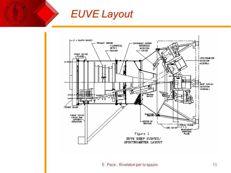 E. Pace - Rivelatori per lo spazio15 EUVE Layout